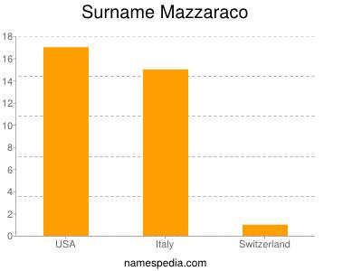 Surname Mazzaraco