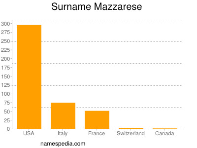 Surname Mazzarese