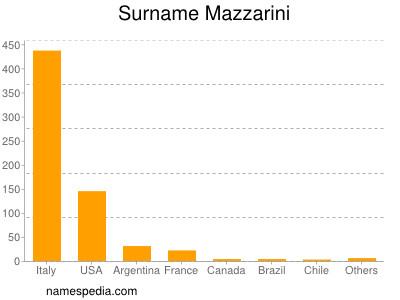 Surname Mazzarini