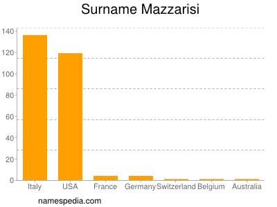Surname Mazzarisi