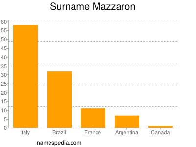 Surname Mazzaron