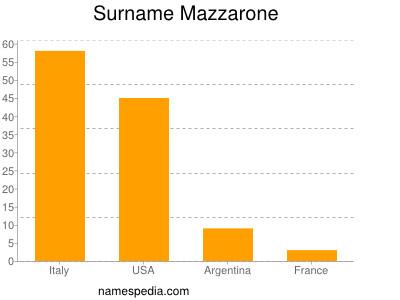Surname Mazzarone