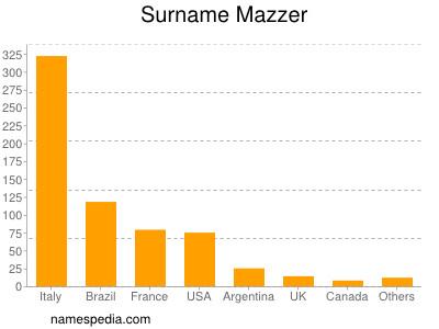 Surname Mazzer