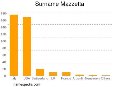 Surname Mazzetta