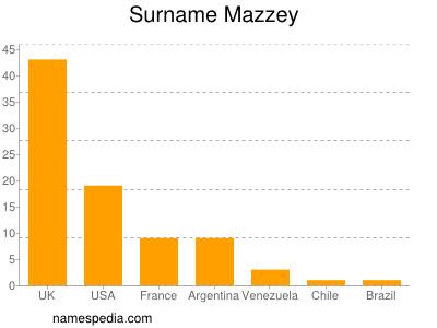 Surname Mazzey