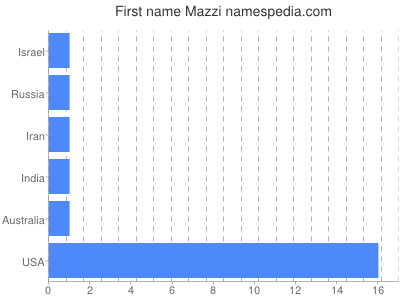 Given name Mazzi