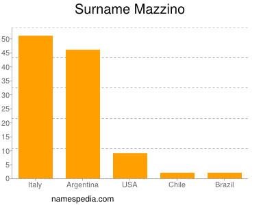 Surname Mazzino