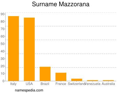 Surname Mazzorana