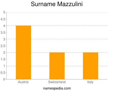 Surname Mazzulini