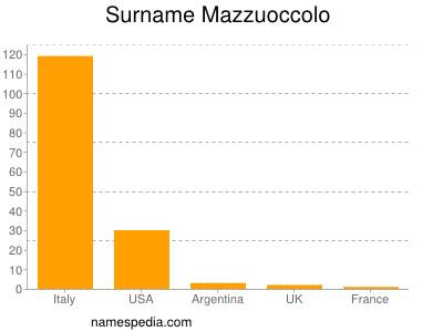 Surname Mazzuoccolo