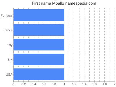 Given name Mballo