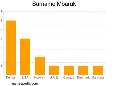 Surname Mbaruk