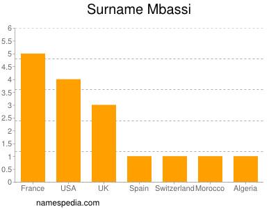 Surname Mbassi