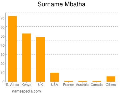 Surname Mbatha