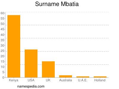 Surname Mbatia