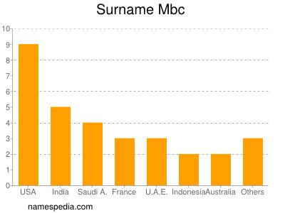 Surname Mbc