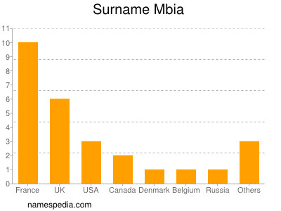 Surname Mbia