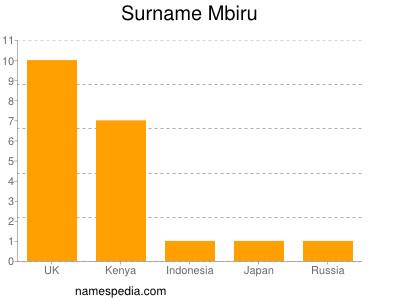 Surname Mbiru