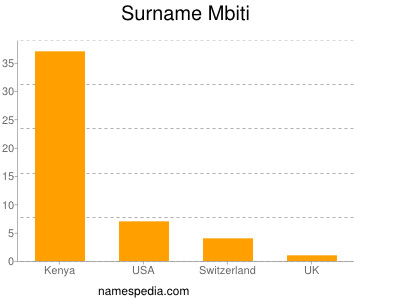 Surname Mbiti
