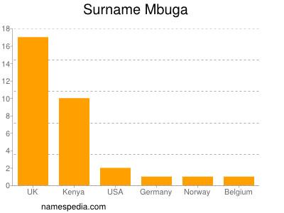 Surname Mbuga