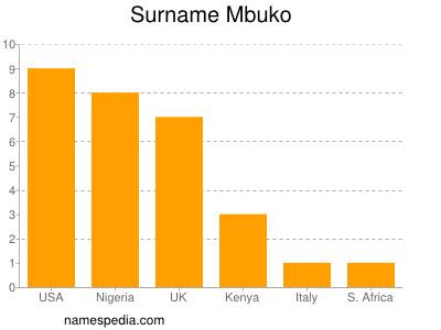 Surname Mbuko