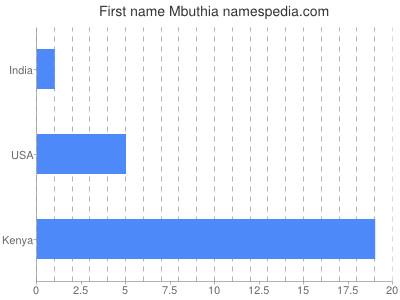 Given name Mbuthia