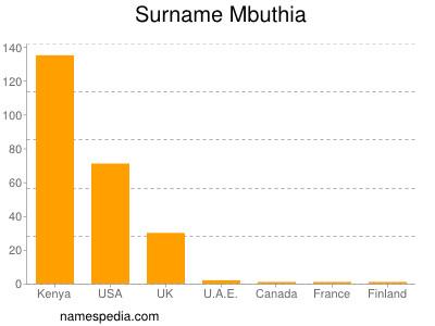Surname Mbuthia