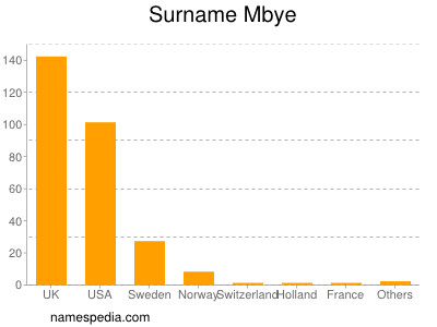 Surname Mbye