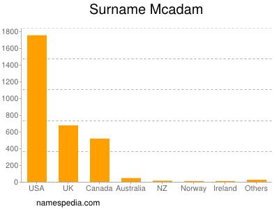 Familiennamen Mcadam