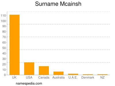 Surname Mcainsh