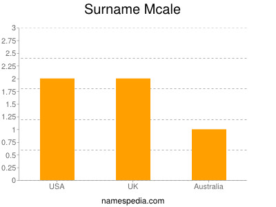 Surname Mcale