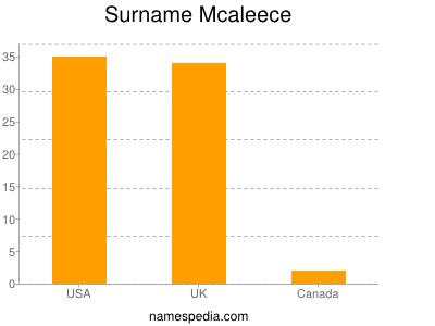 Surname Mcaleece