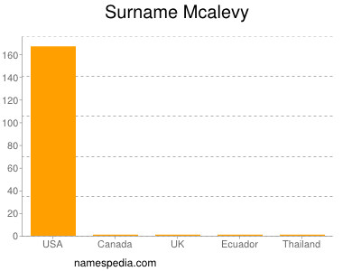 Surname Mcalevy