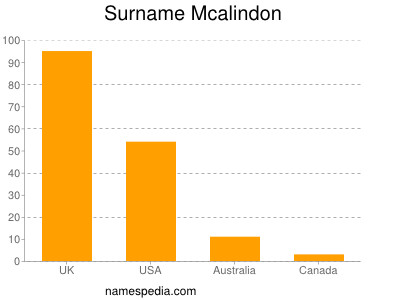 Surname Mcalindon