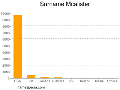 Surname Mcalister