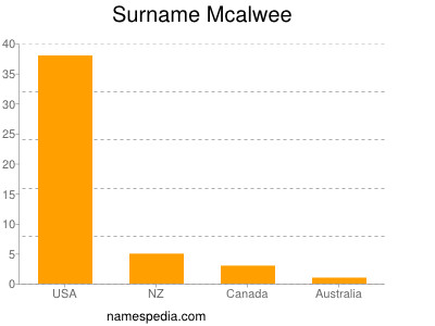 Surname Mcalwee