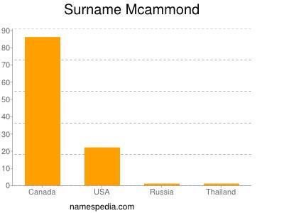 Surname Mcammond
