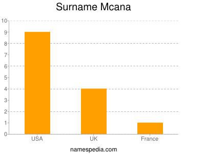 Surname Mcana