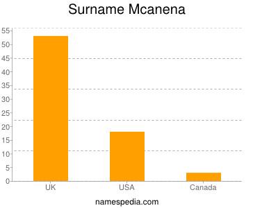 Surname Mcanena
