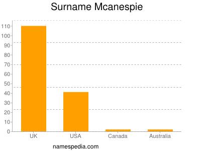 Surname Mcanespie