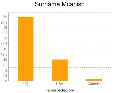 Surname Mcanish