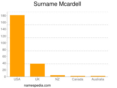 Surname Mcardell