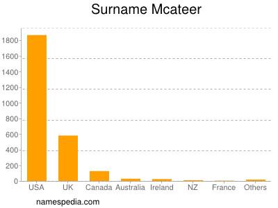 Surname Mcateer