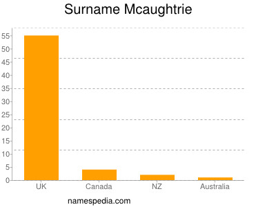 Surname Mcaughtrie