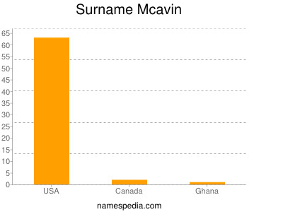 Surname Mcavin