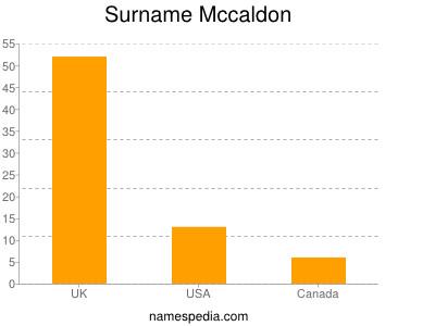 Surname Mccaldon