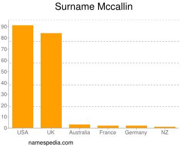 Surname Mccallin