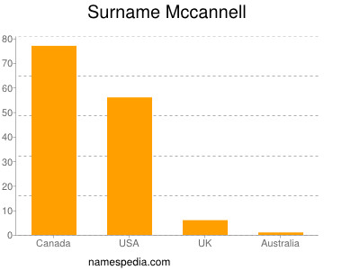 Surname Mccannell