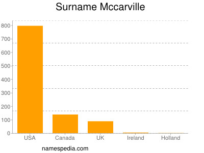 Surname Mccarville