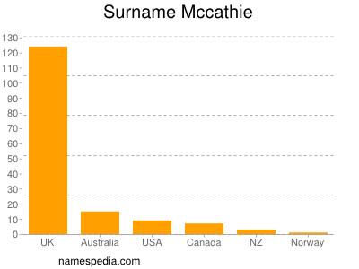 Surname Mccathie